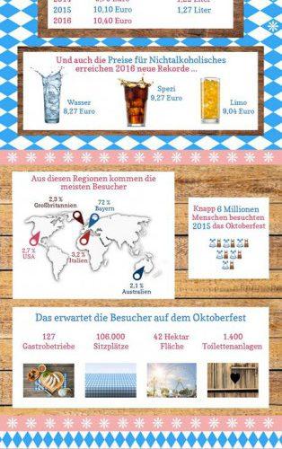 Oktoberfest 2016 : Gestiegener Bierkonsum trotz Besucherrückgangs