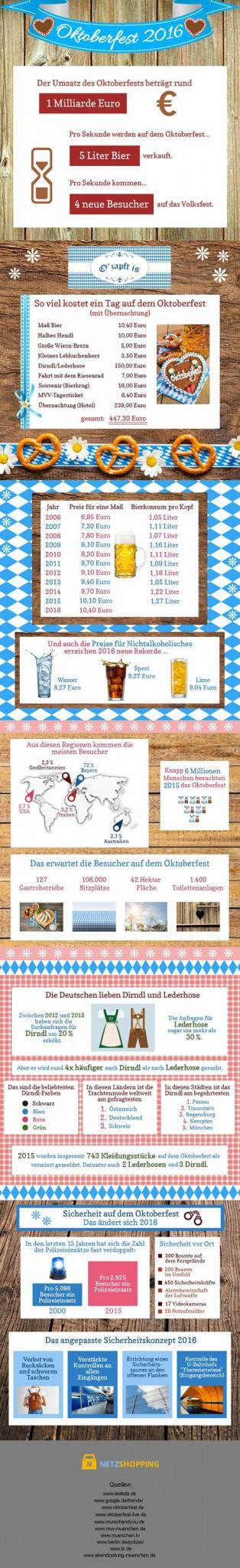 netzshopping_infografik-oktoberfest