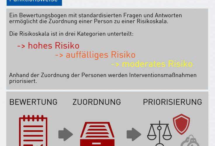 Risikobewertungsinstrument für Gefährder RADAR-iTE bald bundesweit im Einsatz