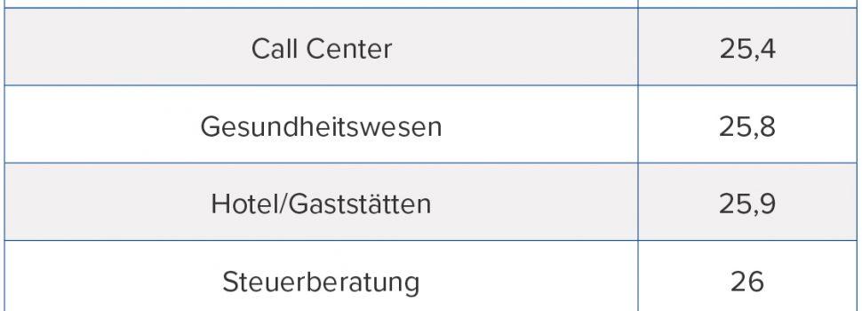 Welche Berufsgruppe hat die meisten Urlaubstage in Deutschland 2017