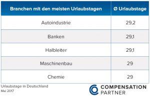 Top-Branchen_Urlaubstage_2017