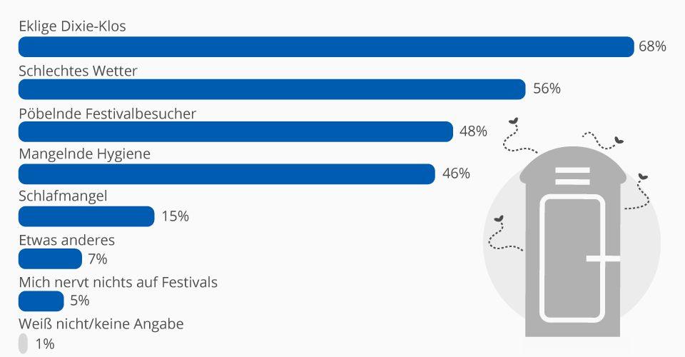 Studie  – Was Festivalbesucher am meisten nervt
