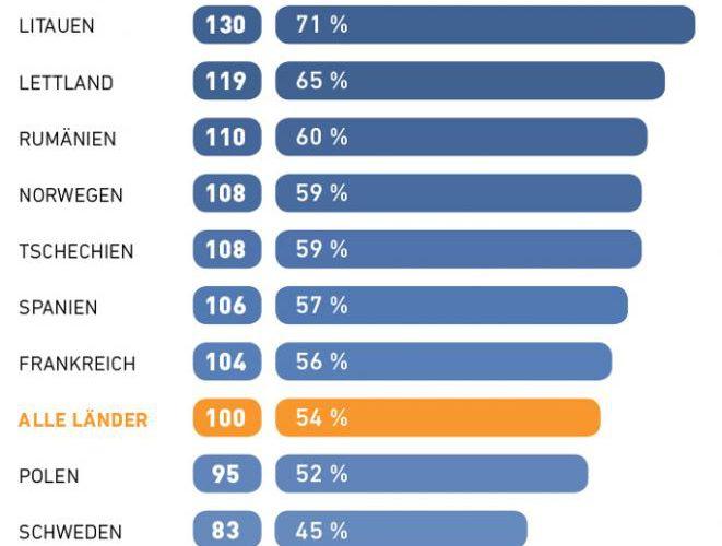 Deutsche sparen 2017 beim Sommerurlaub