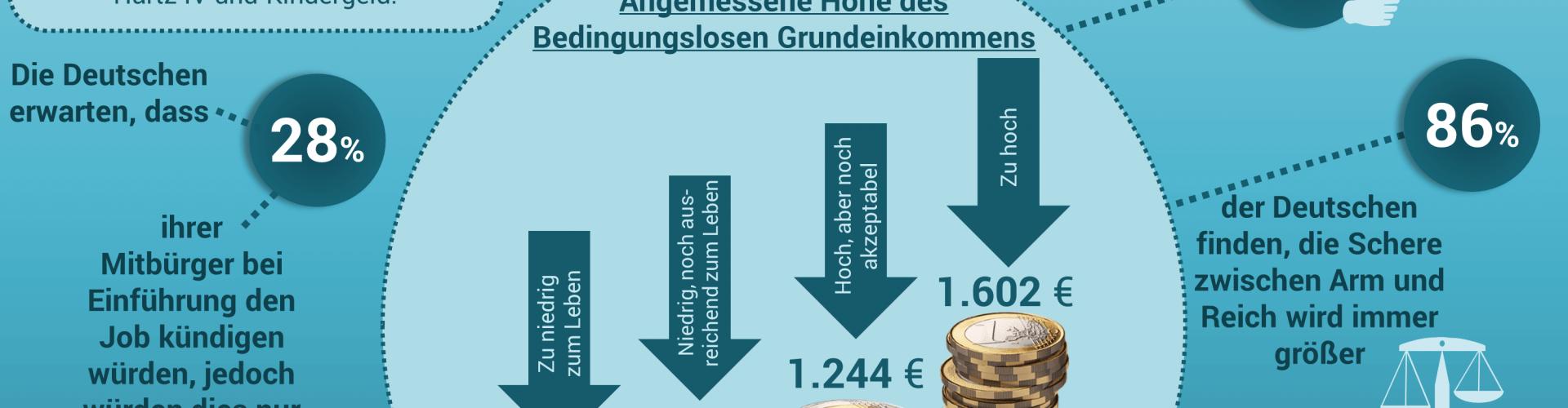 Studie: Fast 60 Prozent der Deutschen befürworten Bedingungsloses Grundeinkommen