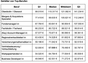 Niedrige Gehälter. Tabelle gehalt.de