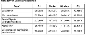 Mittlere Gehälter. Tabelle gehalt.de