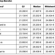 Top- und Flop-Berufe 2018: Gehaltsdifferenzen von bis zu 93.400 Euro jährlich
