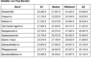 Hohe Gehälter. Tabelle gehalt.de