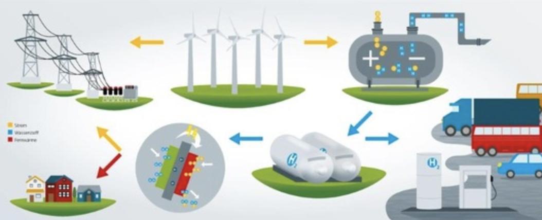 Wasserstoff ist ein Schlüsselelement für die Energiewende